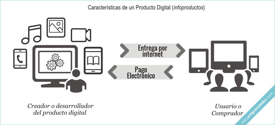 Qué es un infoproducto - Características de un Producto Digital