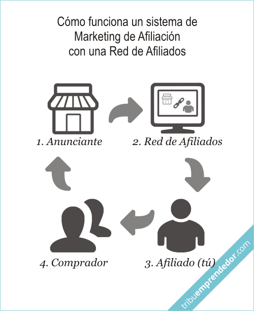 Qué significa - Marketing de Afiliación - Cómo funciona un sistema Marketing de Afiliación con una Red de Afiliados
