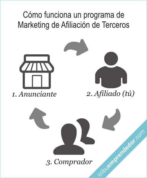 Qué significa - programa de Marketing de Afiliación de Terceros
