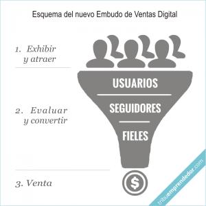 Cómo aumentar las ventas por internet - Embudo de Ventas Digital