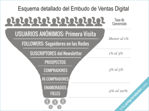 Embudo de Ventas Digital - Conseguir Ventas por Internet