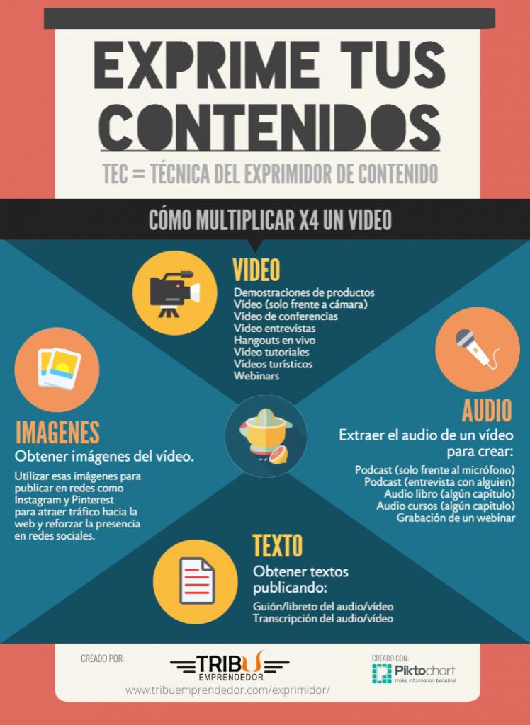 Infografia Marketing de Contenidos - Como crear contenido rápido