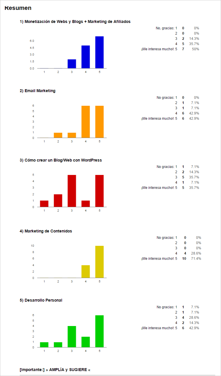resultados de la encuesta a los seguidores