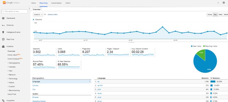 Google Analytics para medir resultados