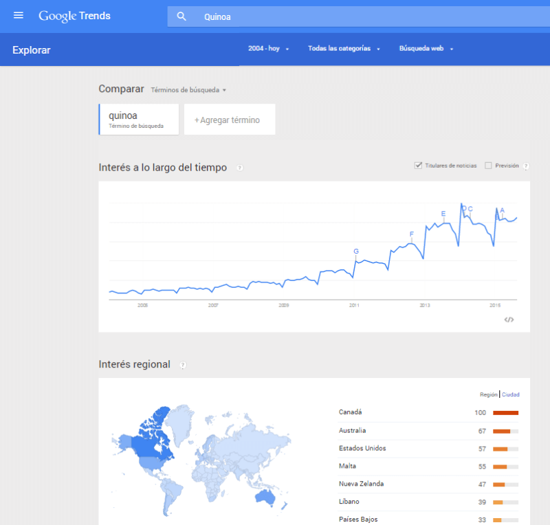 Google Trends Grafico - Tendencia de un producto