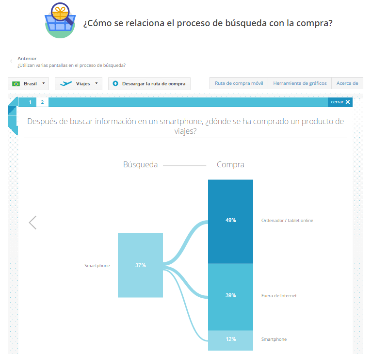 Mobile in the Purchase Journey - Dispositivo movil busqueda