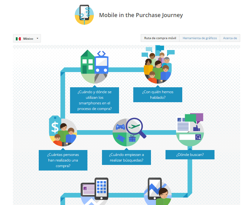 Mobile in the Purchase Journey - Ruta de Compra móvil