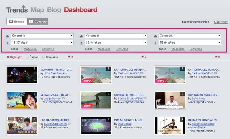 Trends YouTube Dashboard - Tendencias en Colombia 2015