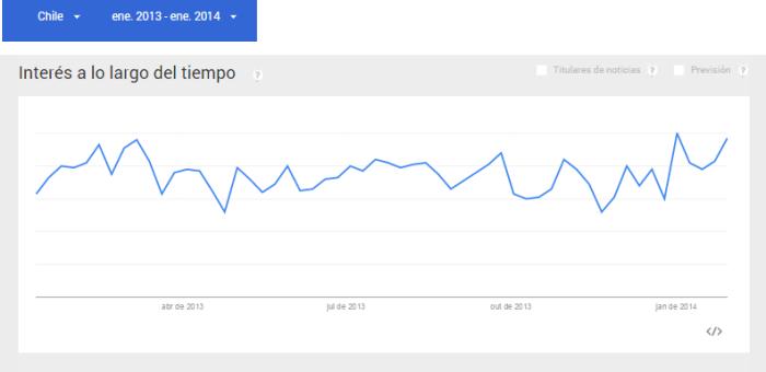 como-validar-nicho-mercado-google-trends-periodo