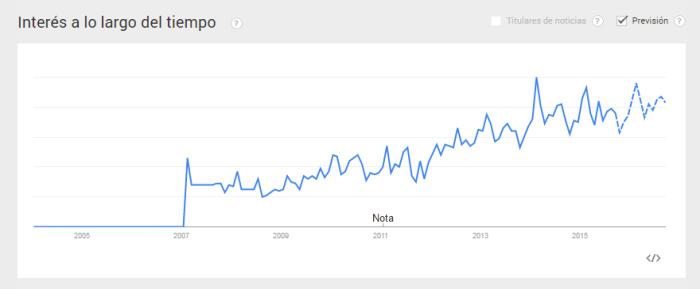 como-validar-un-nicho-de-mercado-con-google-trends