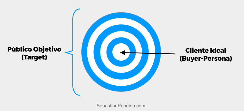 diferencia-publico-objetivo-bueyr-persona-cliente-ideal
