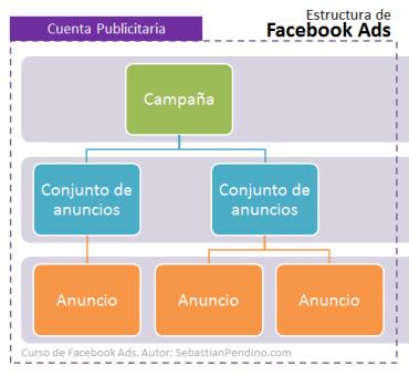 publicidad-en-facebook-estructura-de-campanas