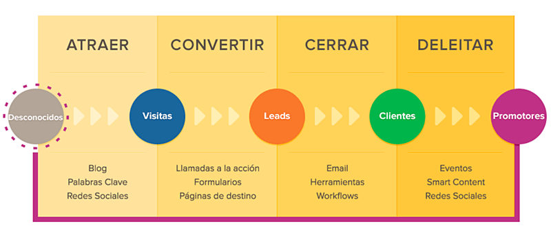 que-es-inbound-marketing-espanol-hubspot