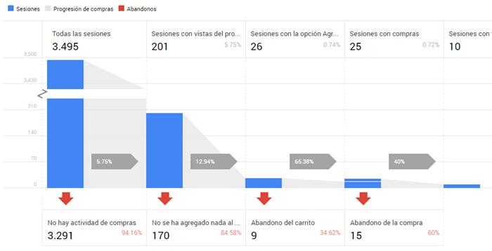 google-analytics-comercio-electronico-ejemplo