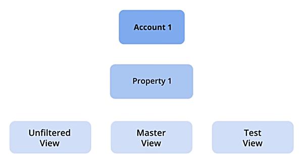 google-analytics-estructura-de-vista