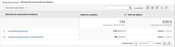 google-analytics-informes-de-urls-de-desitno