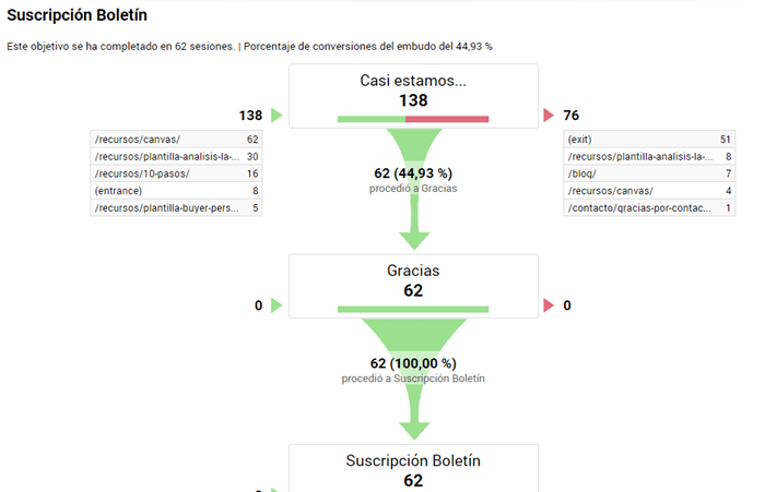 google-analytics-informes-objetivo-embudo-conversion