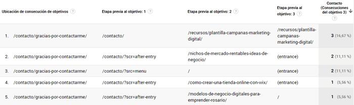 google-analytics-informes-objetivos-ruta-invertida