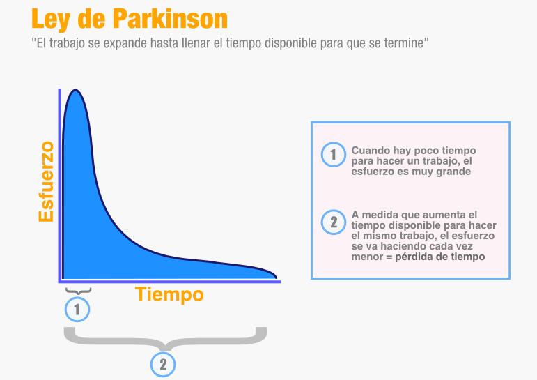 ley-de-parkinson-grafico