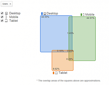 user-id-como-obtener-informe-device-overlap-google-analytics