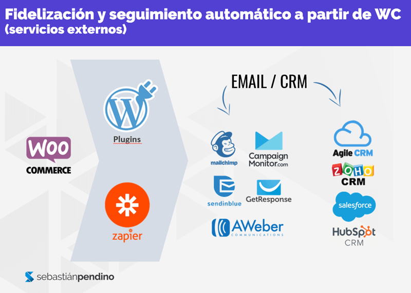 automatizar-woocommerce-zappier-plugins-emailing-crm