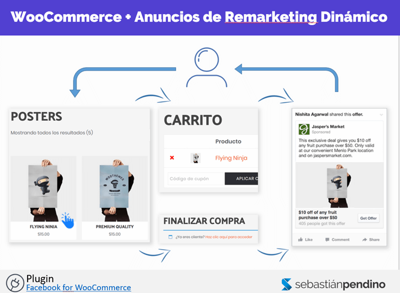woocommerce-anuncios-remarketing-dinamico-facebook