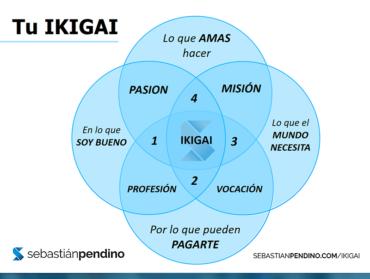 IKIGAI: ¿Qué Negocio montar para emprender con propósito?