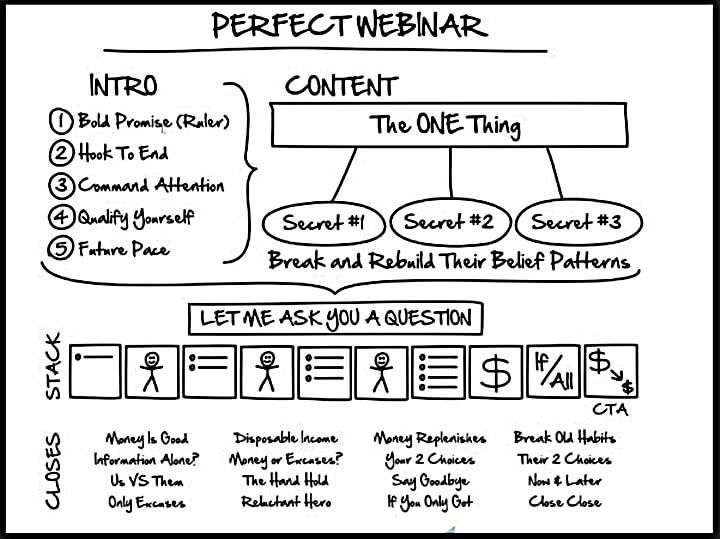 Estructura Perfect Webinar / Secuencia. Russell Brunson.