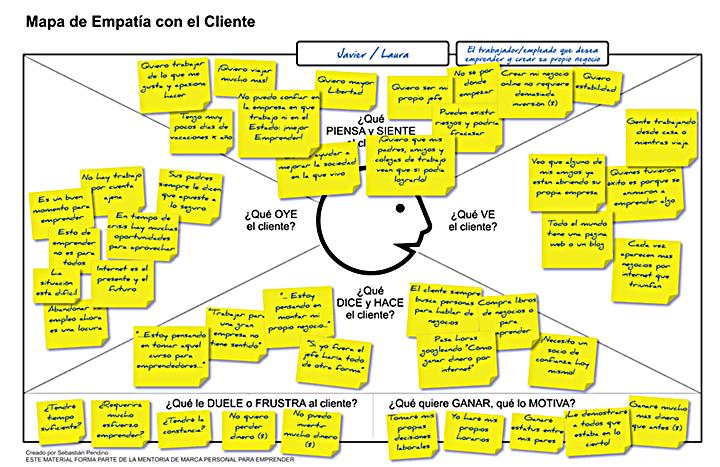 ejemplo-canvas-mapa-empatia-cliente